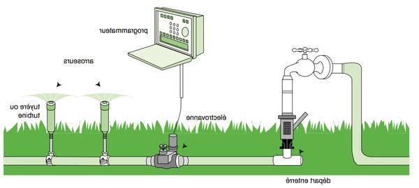 arrosage automatique avec reserve d eau